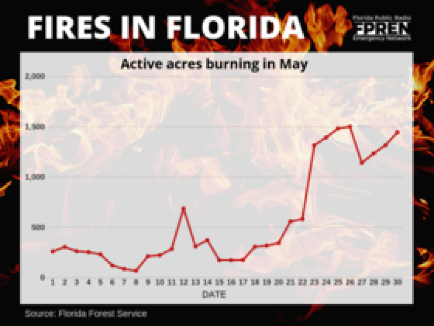 fires_in_florida.png
