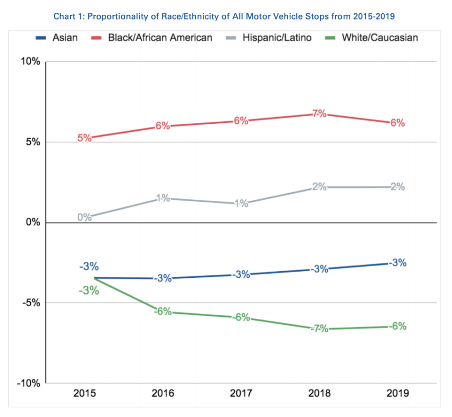 Graphic 2 - 2019 Racial Profiling.png