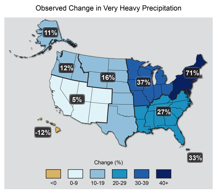 Percent changes in the amount of precipitation falling in very heavy events (the heaviest 1 percent) from 1958 to 2012 for each region.