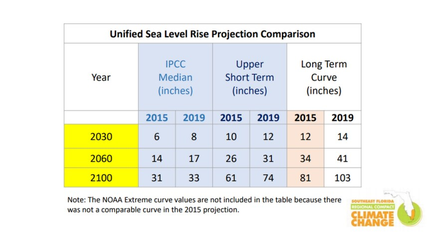 Chart shows updated 2015 sea level rise predictions for 2019