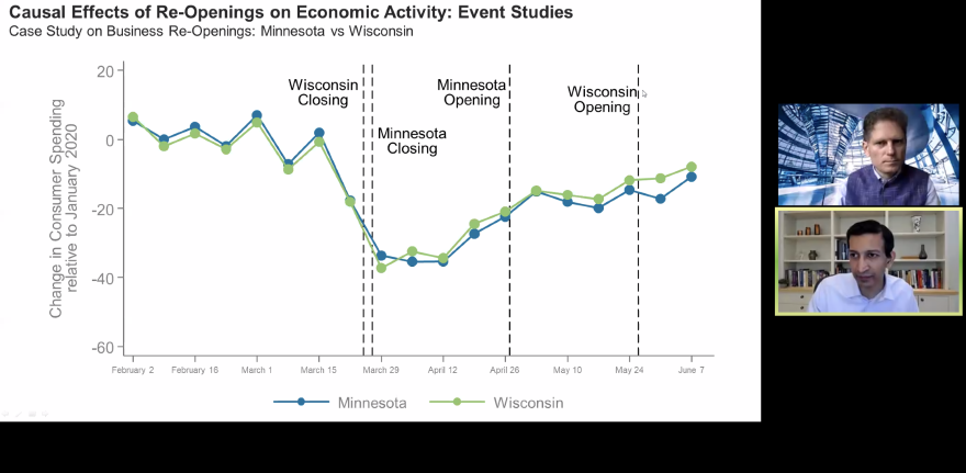 Economist Raj Chetty, in a Zoom webinar, shows that despite Minnesota opening weeks before Wisconsin, it didn't see a boost in consumer spending.