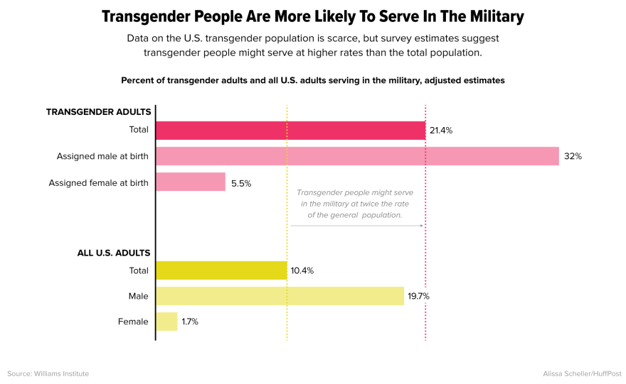 Transgender_militarygraph.png