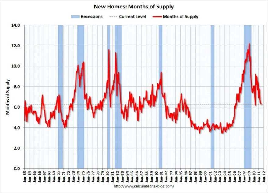 Months of supply of newly built homes