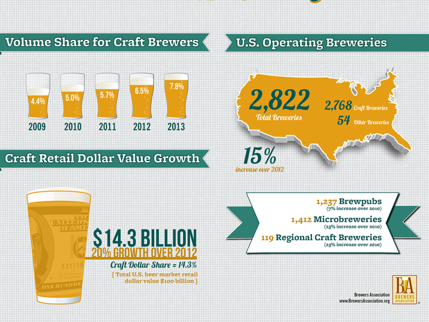 Craft breweries now make up 98 percent of all U.S. operating breweries. Of course, overall sales are still dwarfed by traditional beers.