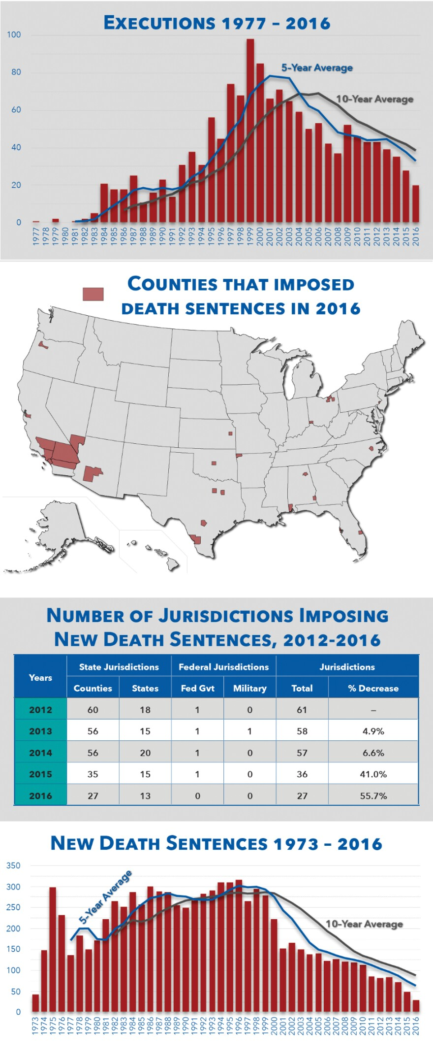 Death-Penalty-Information-Center-graphic.jpg