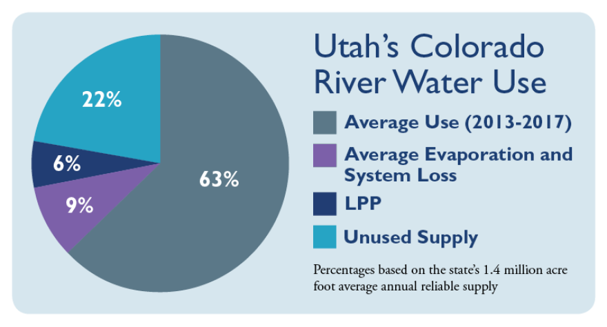 Graph from Lake Powell Pipeline Project.