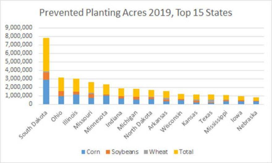 Prevented-planting-acres-chart.jpg