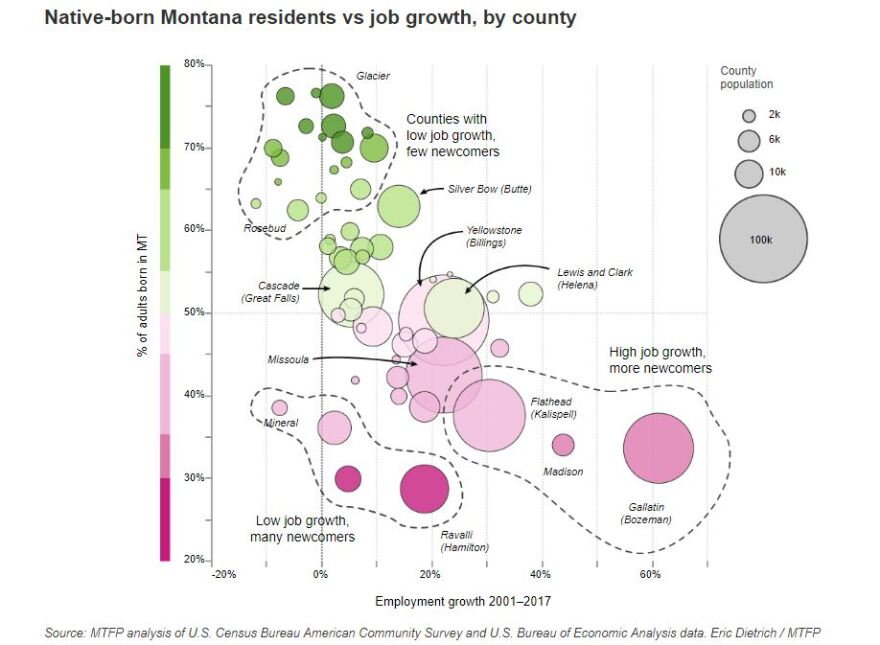 A graph comparing native-born Montana residents to job growth