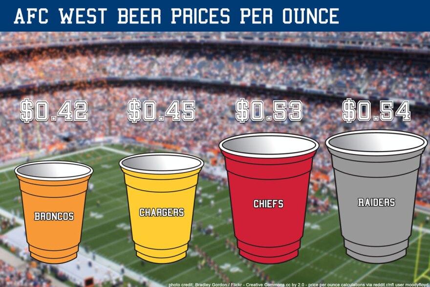 beer-prices_afc-west_092014_0.jpg