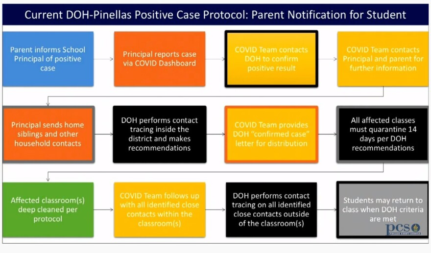 multi color flow chart shows direction of notifications in case a child gets sick with COVID