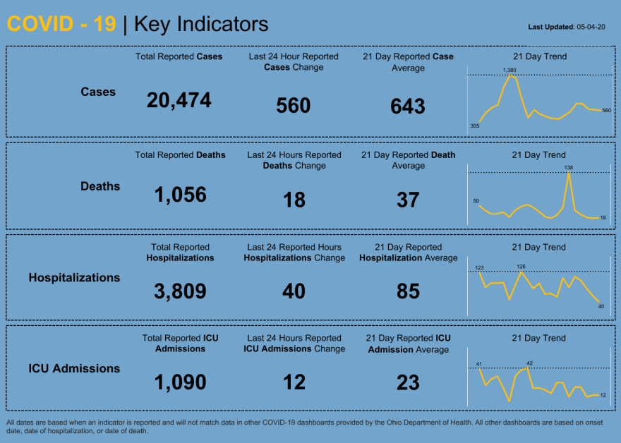On its dashboard Monday, the state showed the trend over the last three weeks in four key categories.