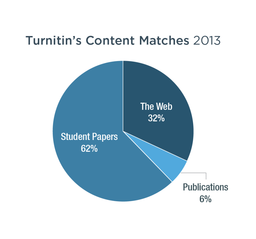 totals from 2013 Turnitin Data