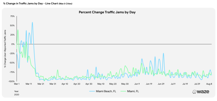 This graph from Waze shows changes in traffic jams in South Florida during the pandemic