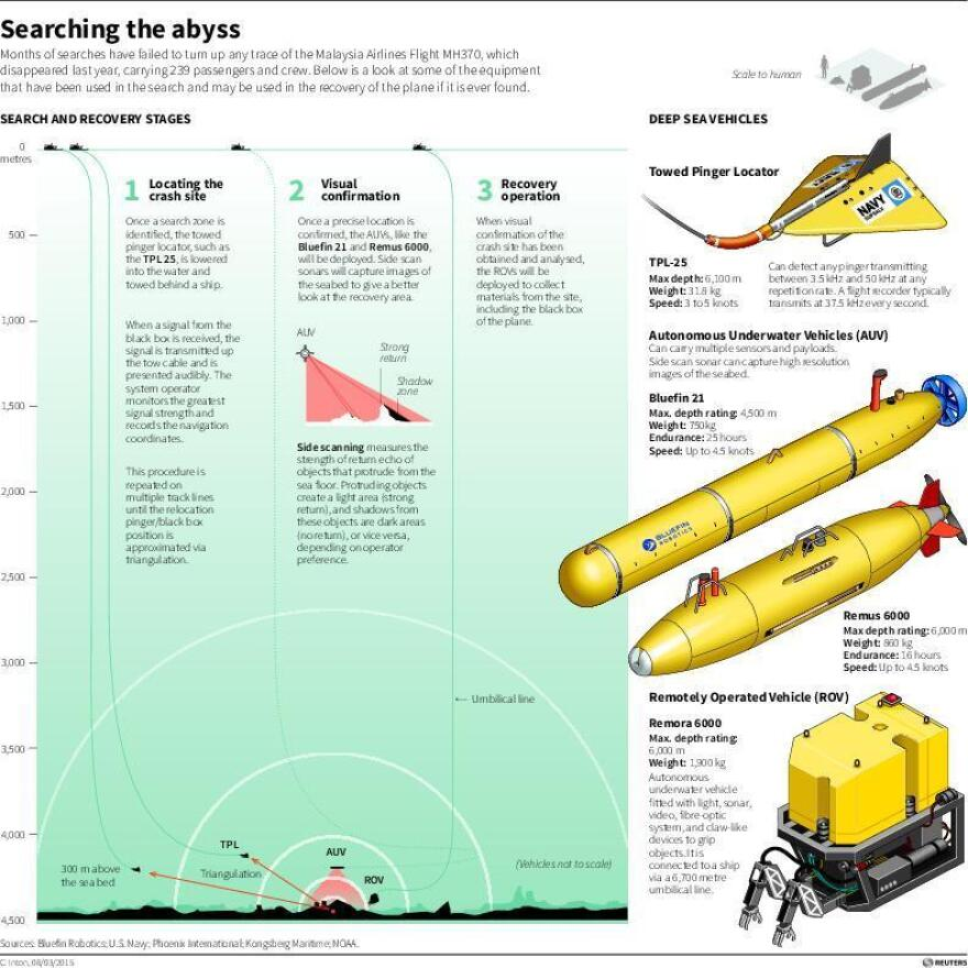 Reuters graphic showing the equipment that have been used in the search and may be used in the recovery of the Malaysia Airlines Flight MH370 if it is ever found.