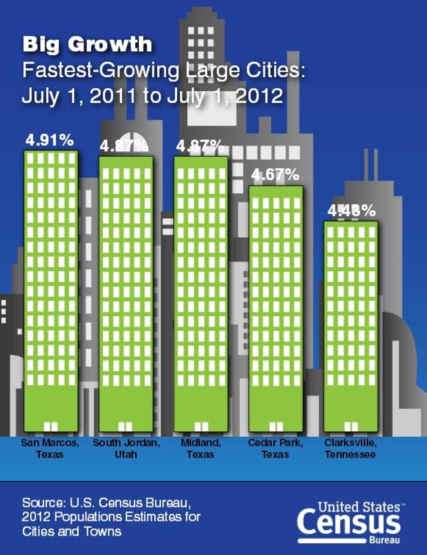 San_Marcos_Fastes_Growing_city_in_US_2012.jpg