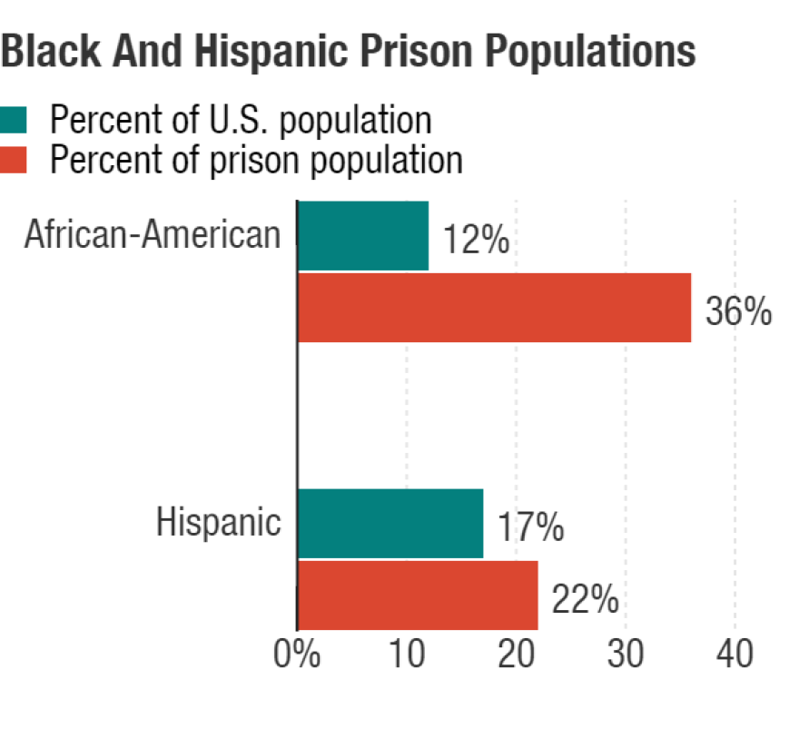 "E. Ann Carson, Bureau of Justice Statistics, U.S. Department of Justice, ""<a href=""http://www.bjs.gov/index.cfm?ty=pbdetail&iid=5387"">Prisoners in 2014</a>,"" and <a href=""http://www.census.gov/popest/data/national/asrh/2014/2014-nat-res.html"">Census data</a>, via HUD"