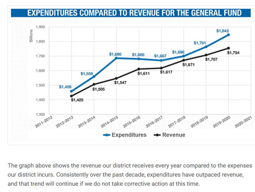 Graphic of school board revenues vs. expenditures