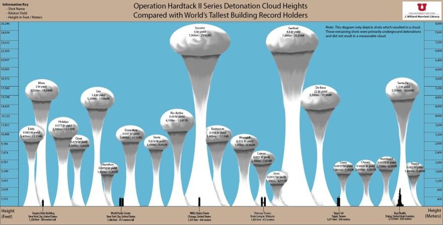 operation_hardtack_ii_cloud_height_diagram.jpg