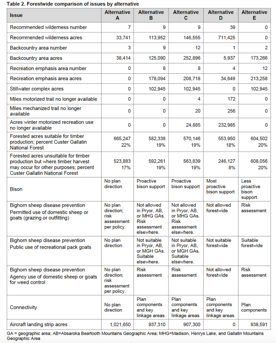 Custer-Gallatin-Plan-Comparison-Chart.png