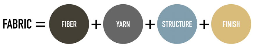 Variables that make up a fabric.