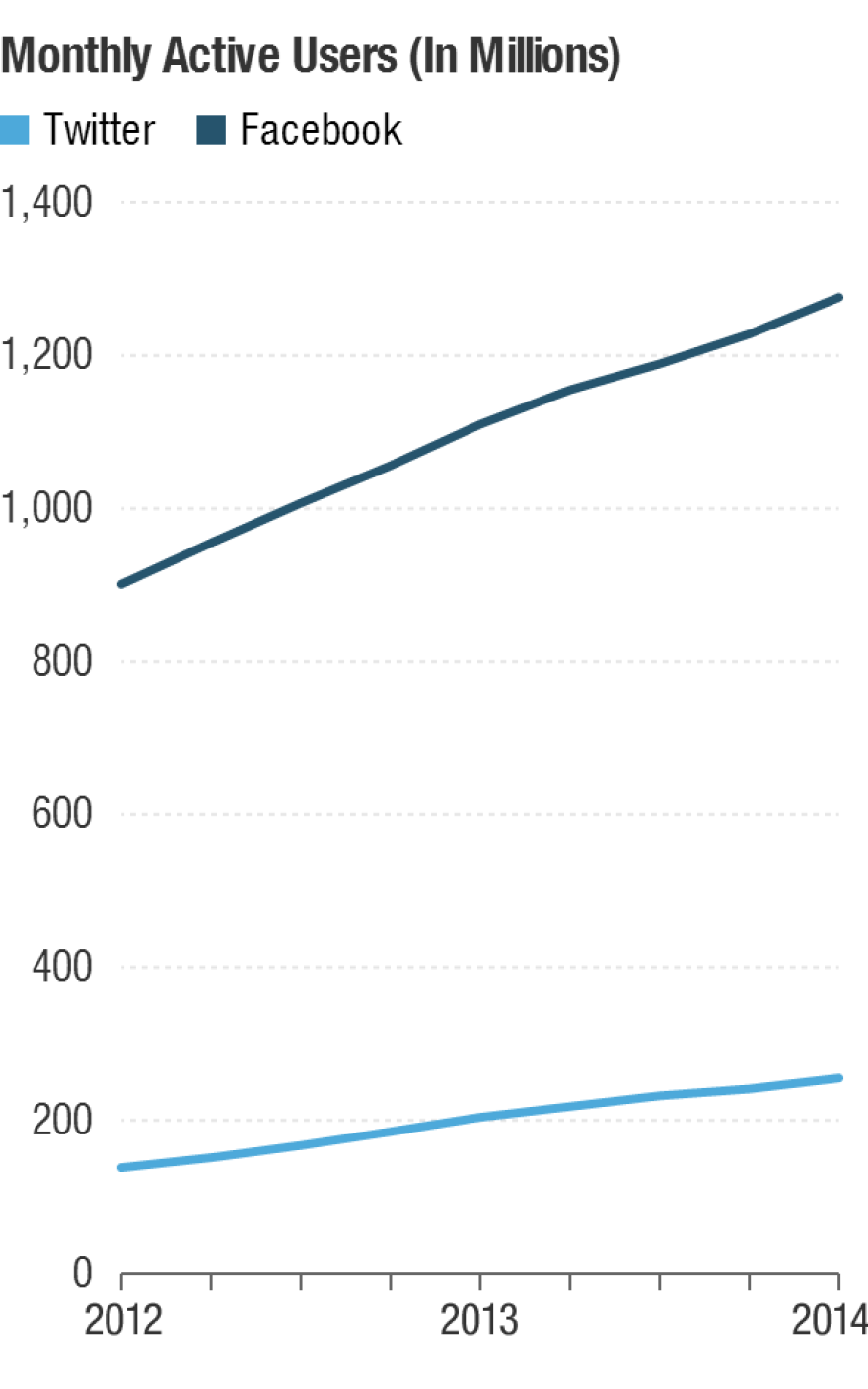 Facebook and Twitter monthly active users.