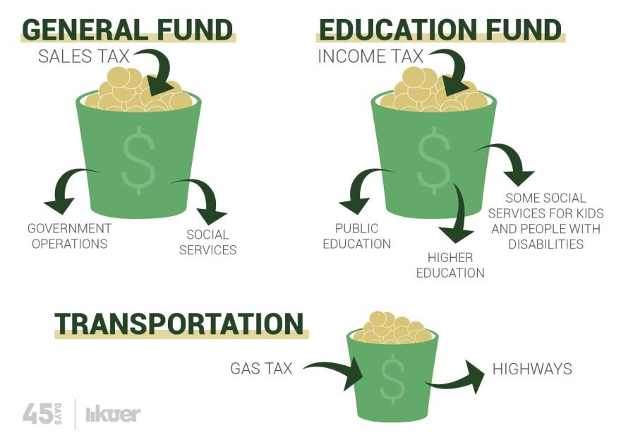 Money-buckets-45-Days.jpg