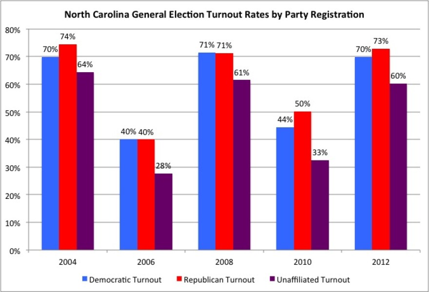 NC_General_Election_Turnouts_2004-2012.jpg