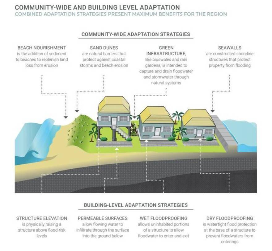 "This graphic shows examples of the types of resilient solutions explored in the new AECOM report, ""Business Case for Resilience in Southeast Florida."""