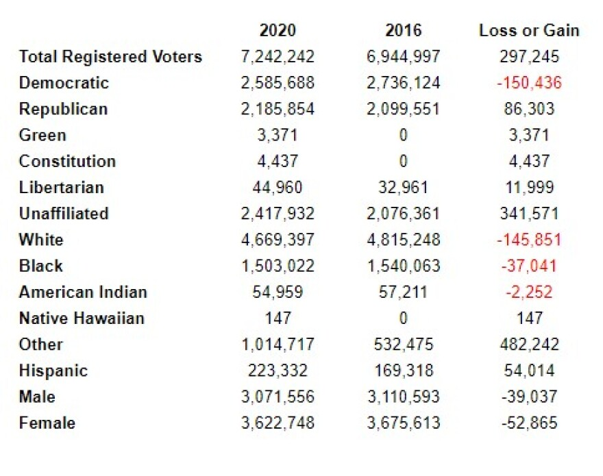 Registered Voters 2020 vs. 2016