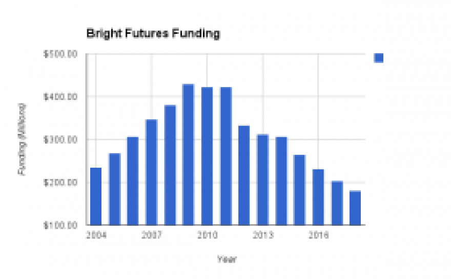 This chart shows the change in Bright Futures funding since 2004.