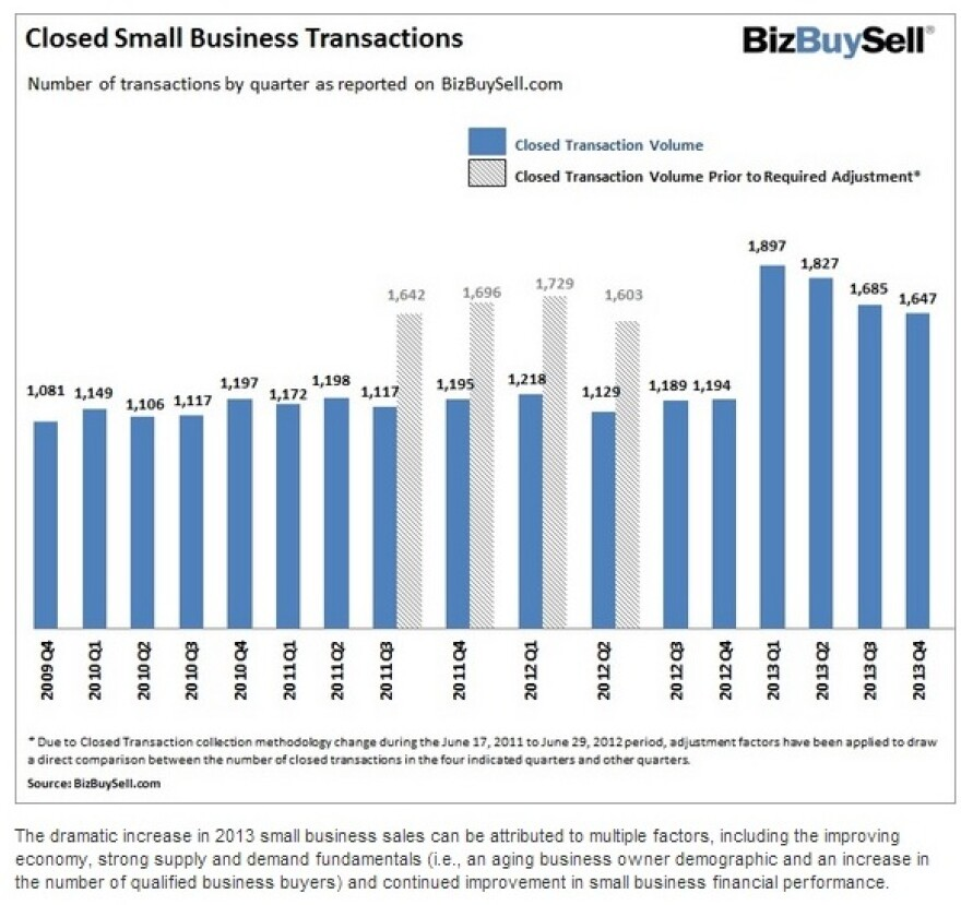 Small_Business_Transactions_Jumped_49__in_2013;_Owners_Receiving_Higher_Prices_For_Businesses,_but_Buyers_Getting_More_for_Their_Buying_Dollar,_According_to_BizBuySell.com_Report.jpg