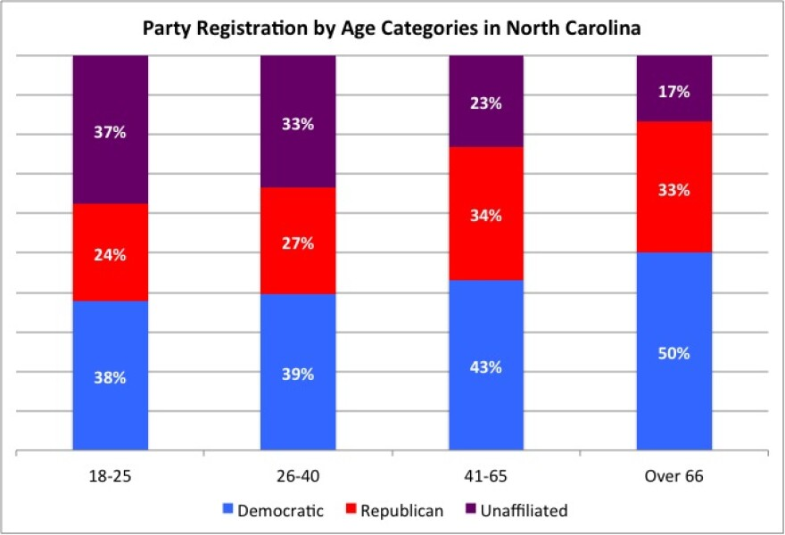 Party_Reg_by_Age_in_NC.jpg