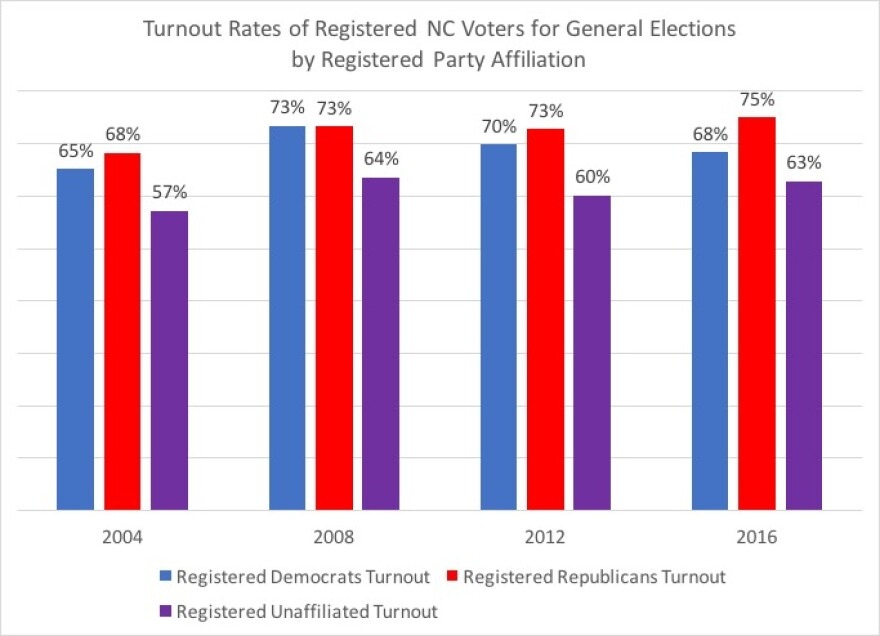 turnout_by_party_registration.jpg