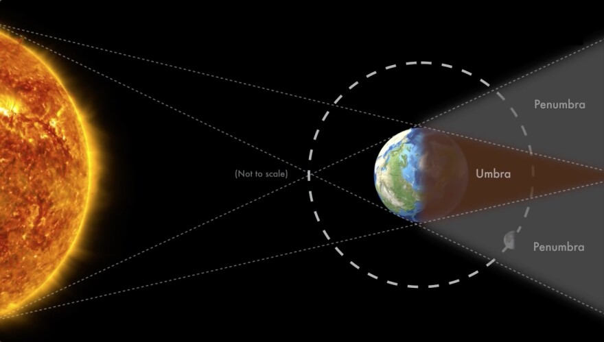 A NASA graphic illustrates Earth's shadow during a lunar eclipse.