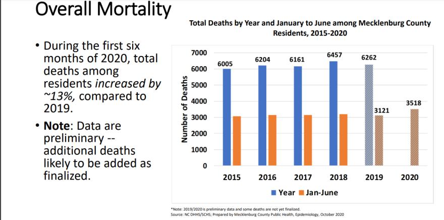 Overall Mortality