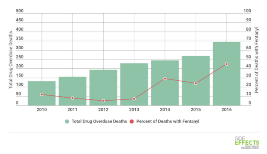 fentanyl-related-overdose-deaths-2_0.png