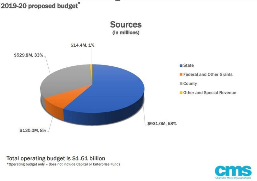 cms_budget_2019_2020_proposed_by_wilcox_0.jpg