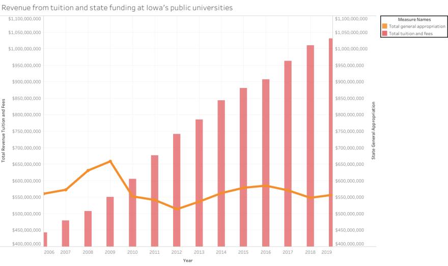 While Iowa's public universities continue to collect more revenue from tuition and fees, state funding remains below pre-recession levels.