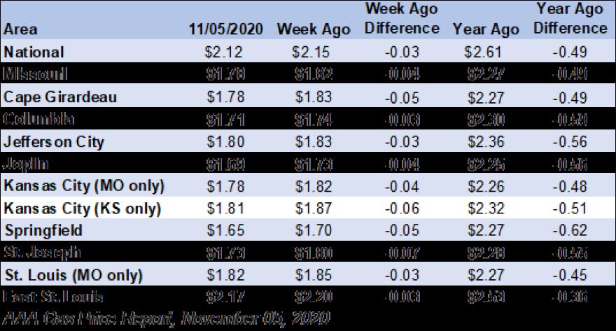 Missouri Gas Price Averages_11-05-20.png