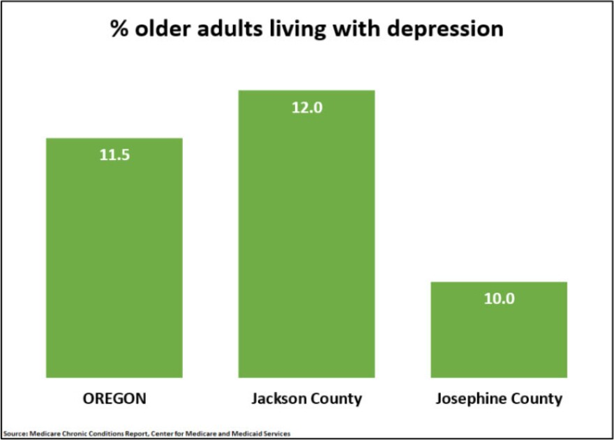 Graph of the percent of adults living with depression with Jackson County above the state of Oregon.