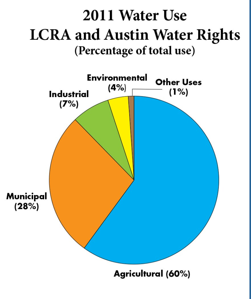 LCRA_water_use.jpg