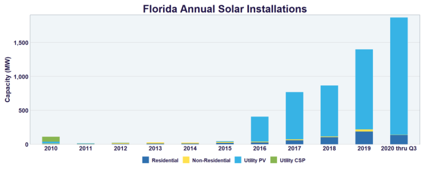 florida-annual-solar-installations-graph-021921.png