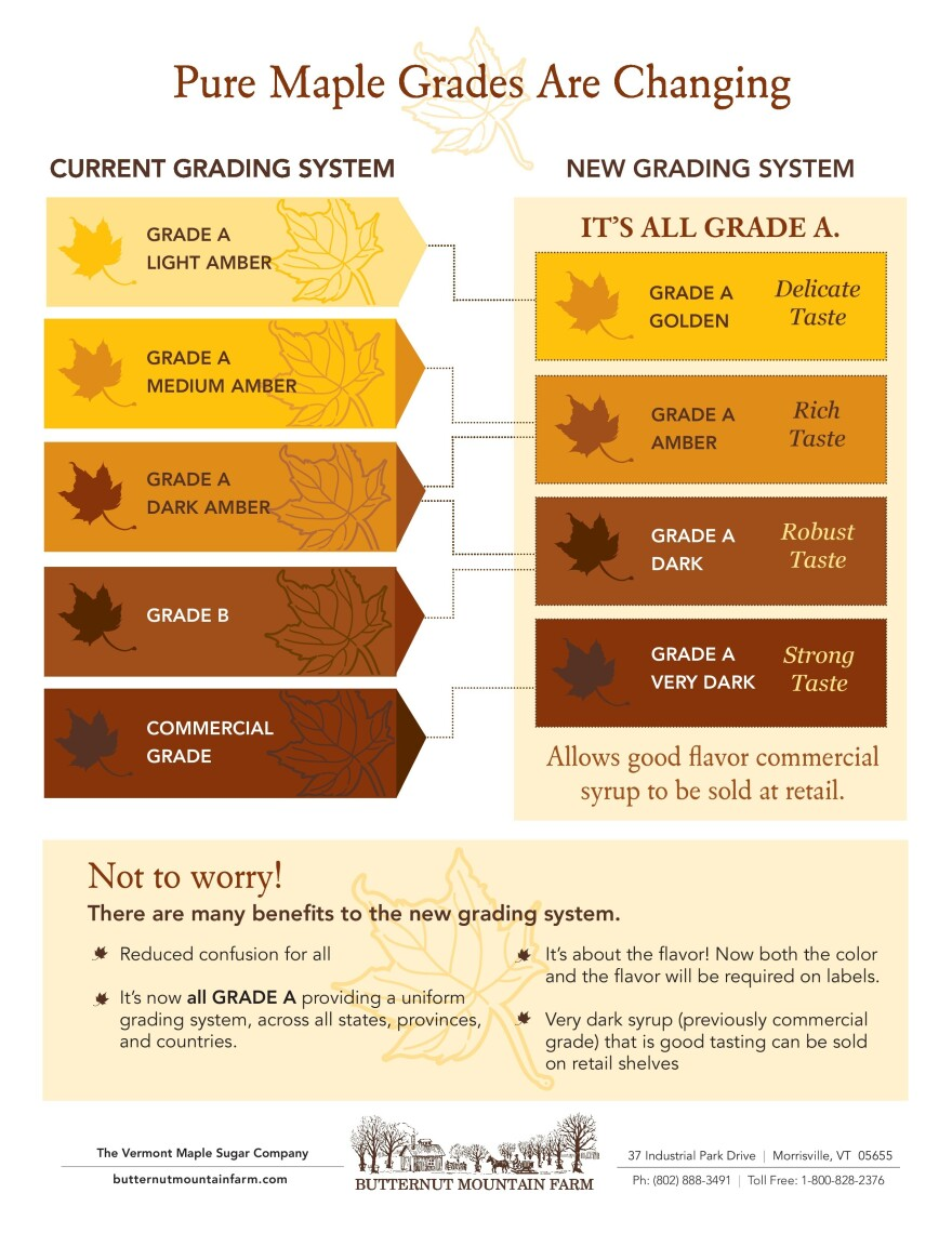 The old and new maple syrup grading systems compared.