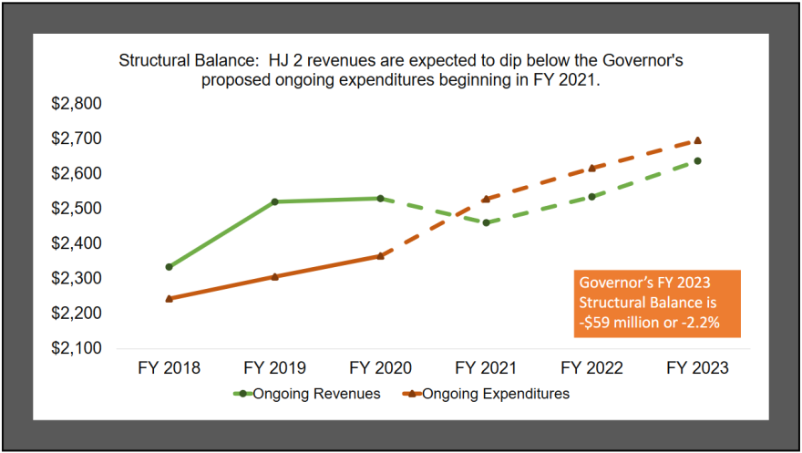Structural Balance: HJ 2 revenues are expected to dip below the Governor's proposed ongoing expenditures beginning in FY 2021.