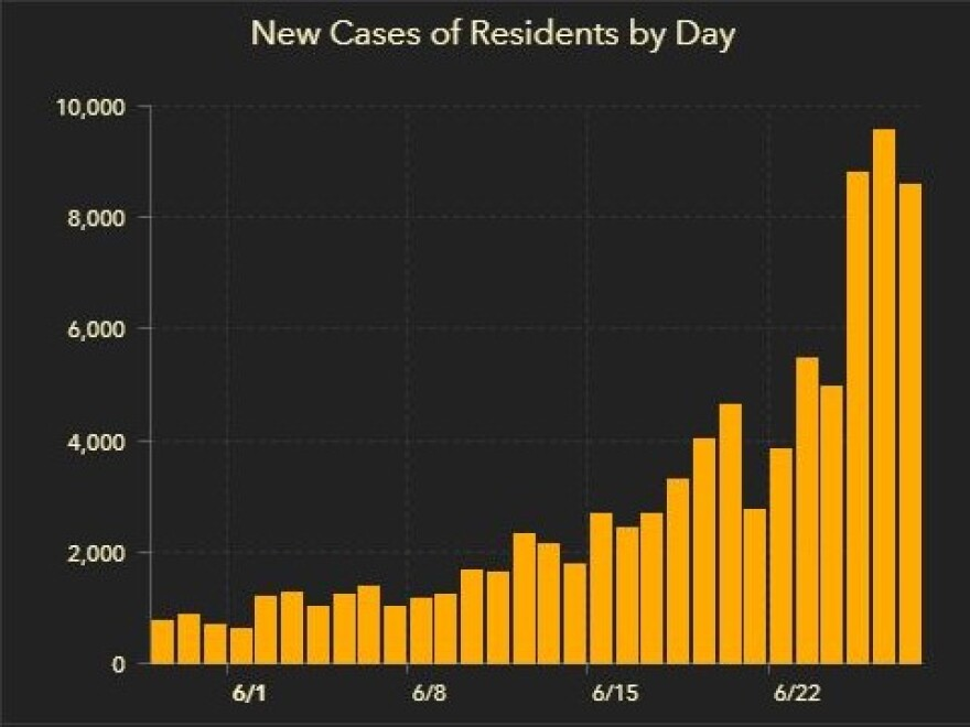 bar graph of coronavirus cases