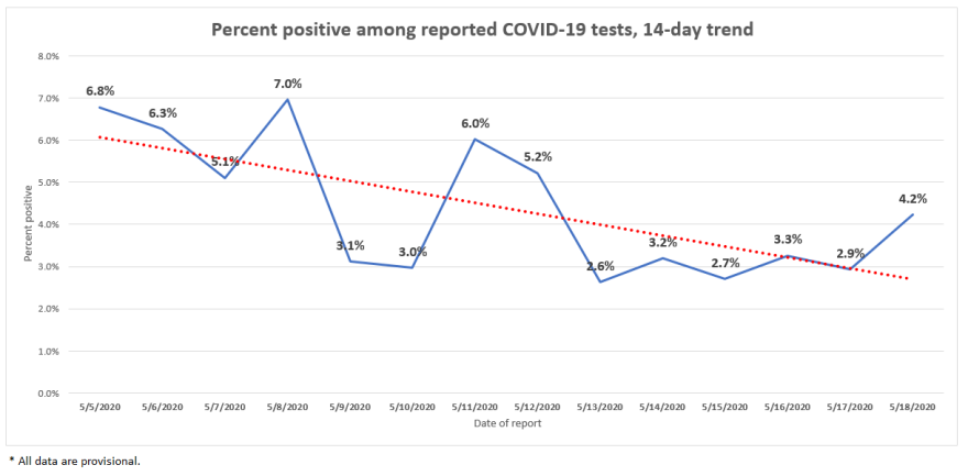 covid19-14_day_percent_positive_graph-5.19.20.png