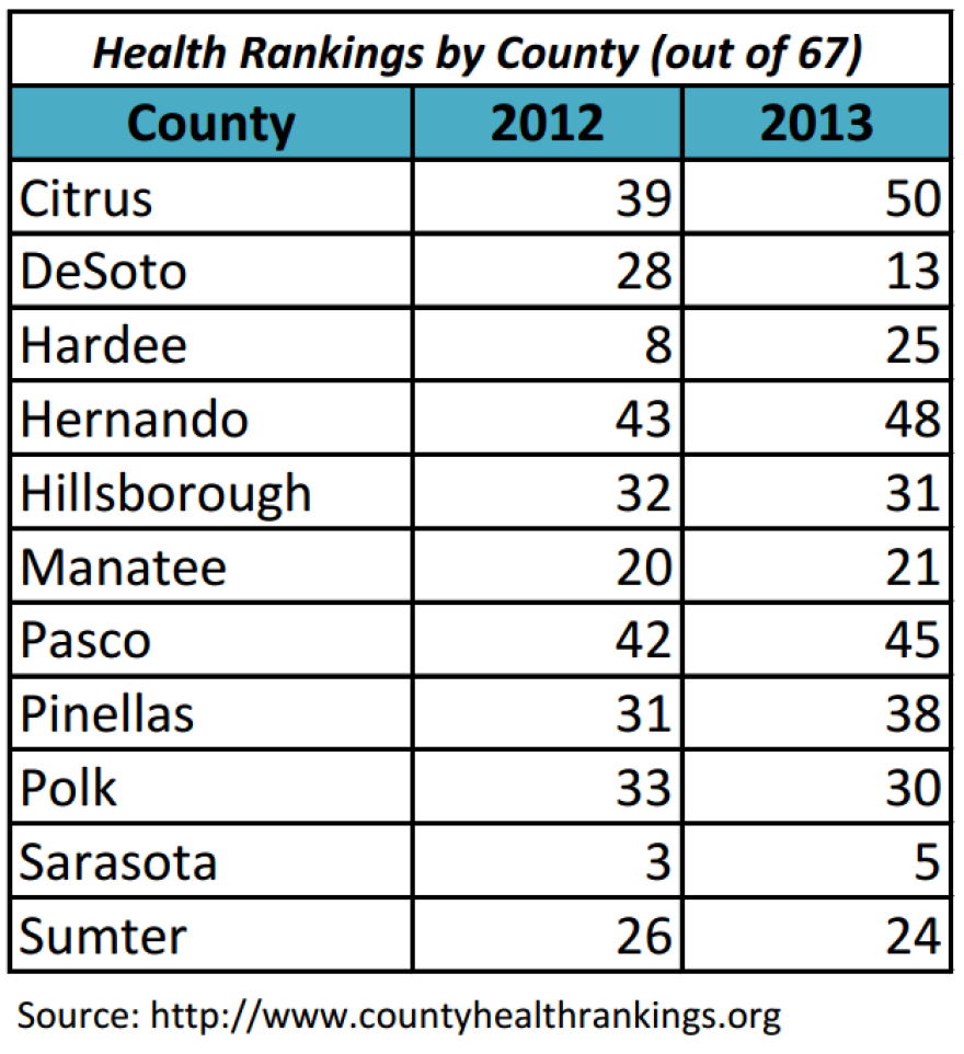 Tampa Bay County Health Rankings.png