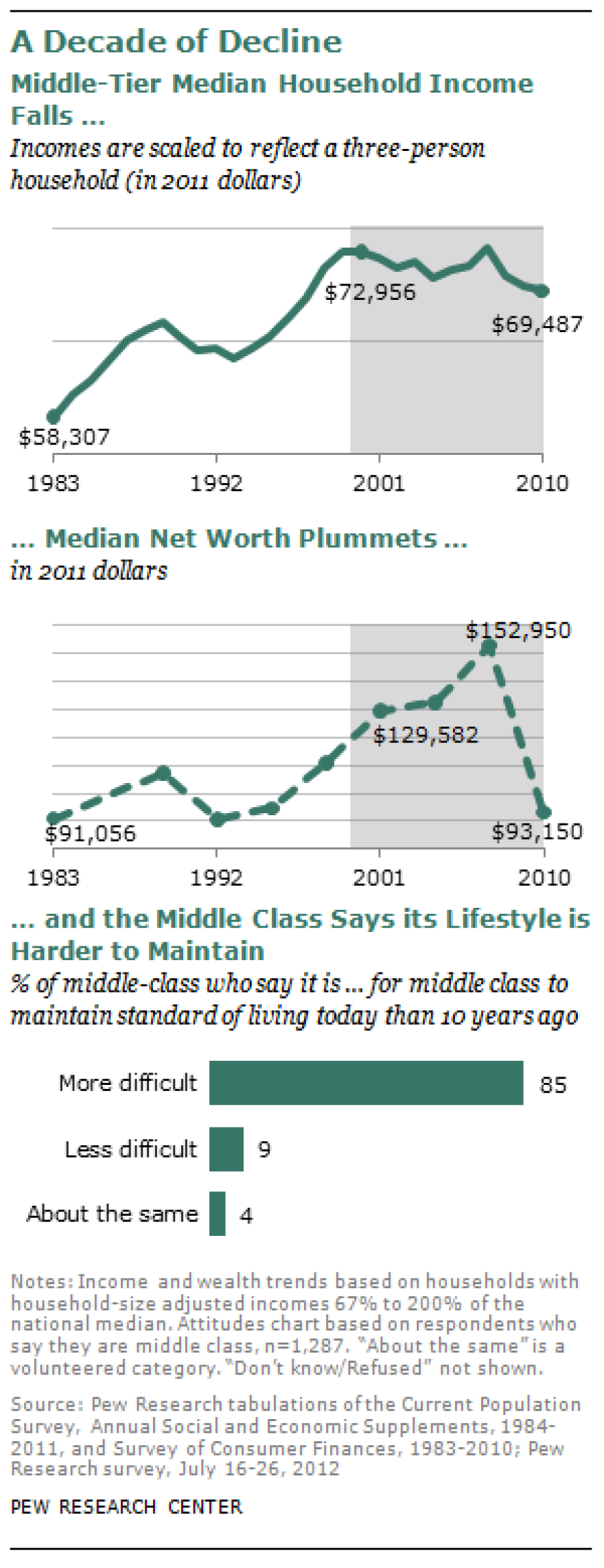 Graphs from the Pew Center.