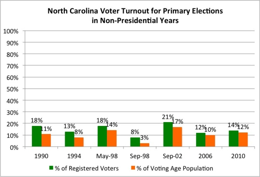 NC_Primary_Elections_Turnouts.jpg