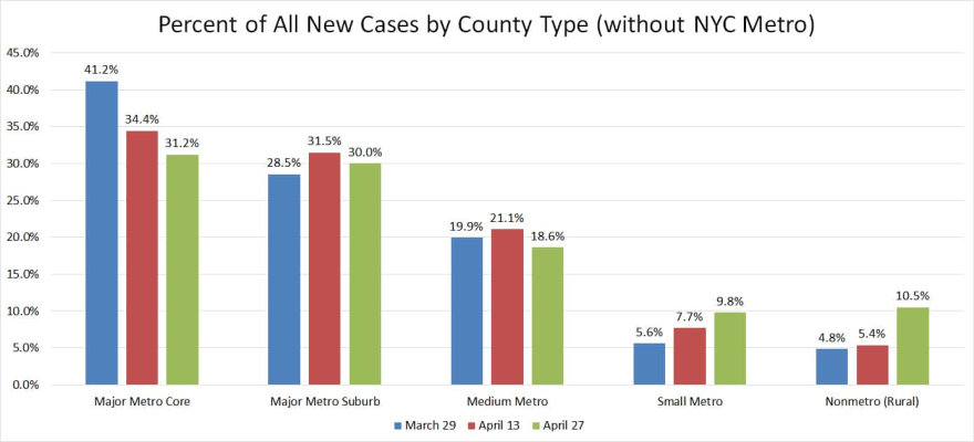 A Daily Yonder analysis finds that the percentage of new COVID-19 cases coming from rural counties more than doubled in the last month.